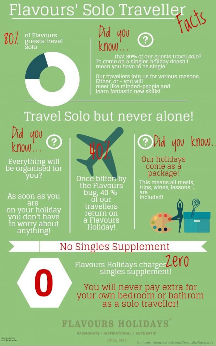 Singles Holidays Facts for solo travellers
