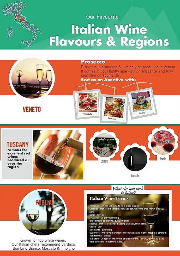 Our Favourite Italian Wine Flavours & Regions | Flavours