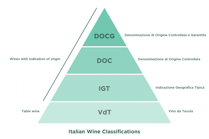Italian Wine Classifications / Labels (DOCG, DOC, IGT, VdT)